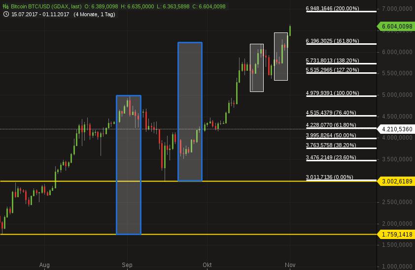 Besitze ich bitcoins to usd