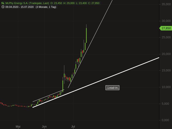 Technip Aktienkurs