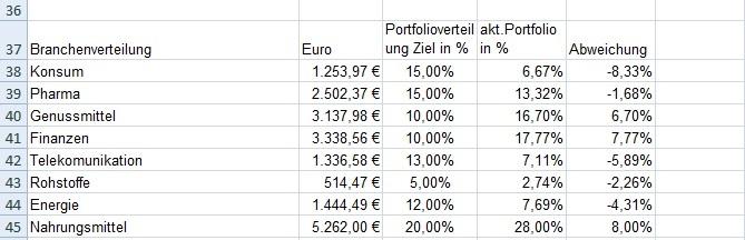 glaxosmithkline aktie dividende